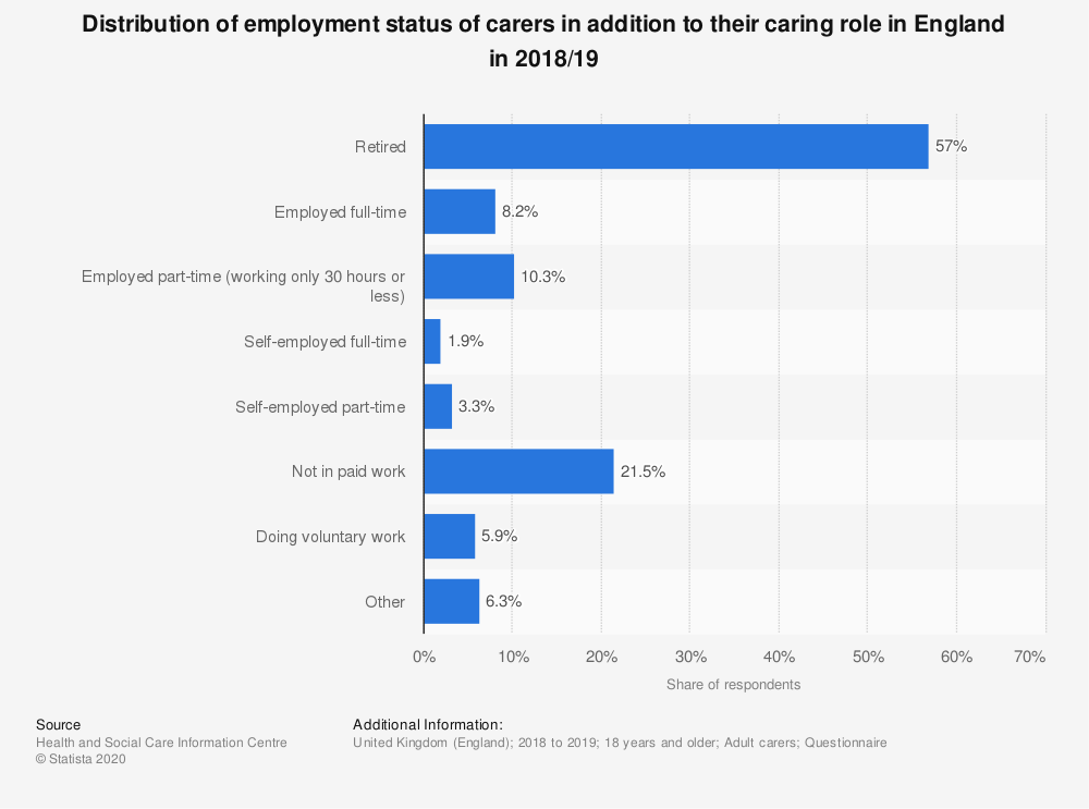 Statistic: Distribution of employment status of carers in addition to their caring role in England in 2018/19 | Statista