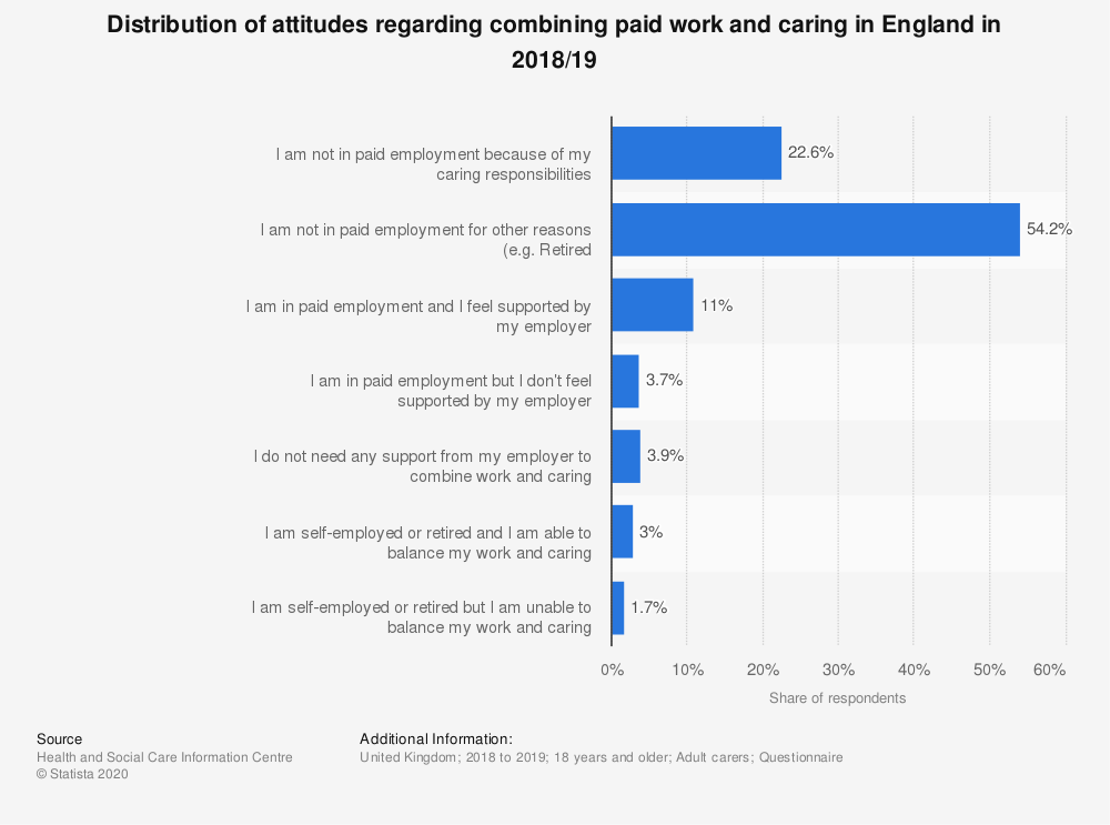 Statistic: Distribution of attitudes regarding combining paid work and caring in England in 2018/19 | Statista