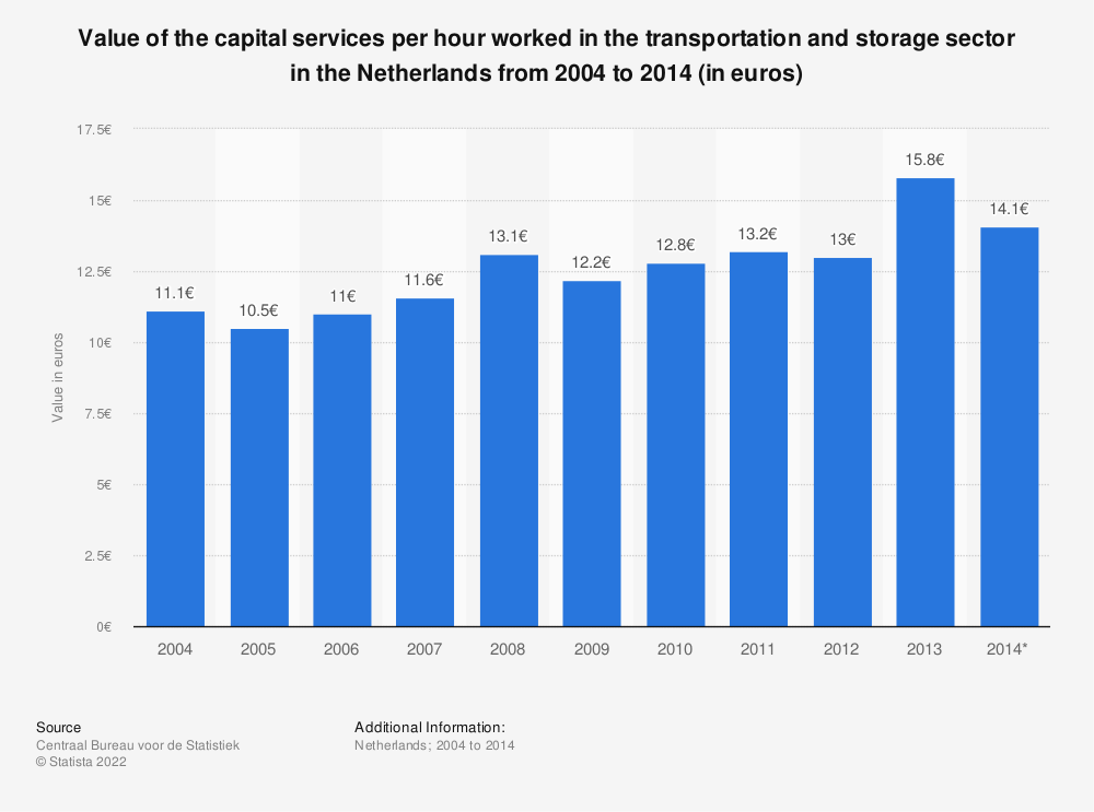 Statistic: Value of the capital services per hour worked in the transportation and storage sector in the Netherlands from 2004 to 2014 (in euros) | Statista