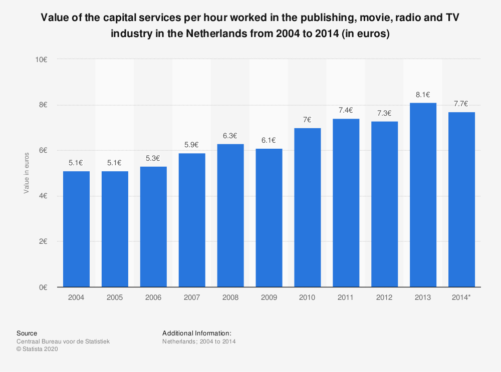 Statistic: Value of the capital services per hour worked in the publishing, movie, radio and TV industry in the Netherlands from 2004 to 2014 (in euros) | Statista