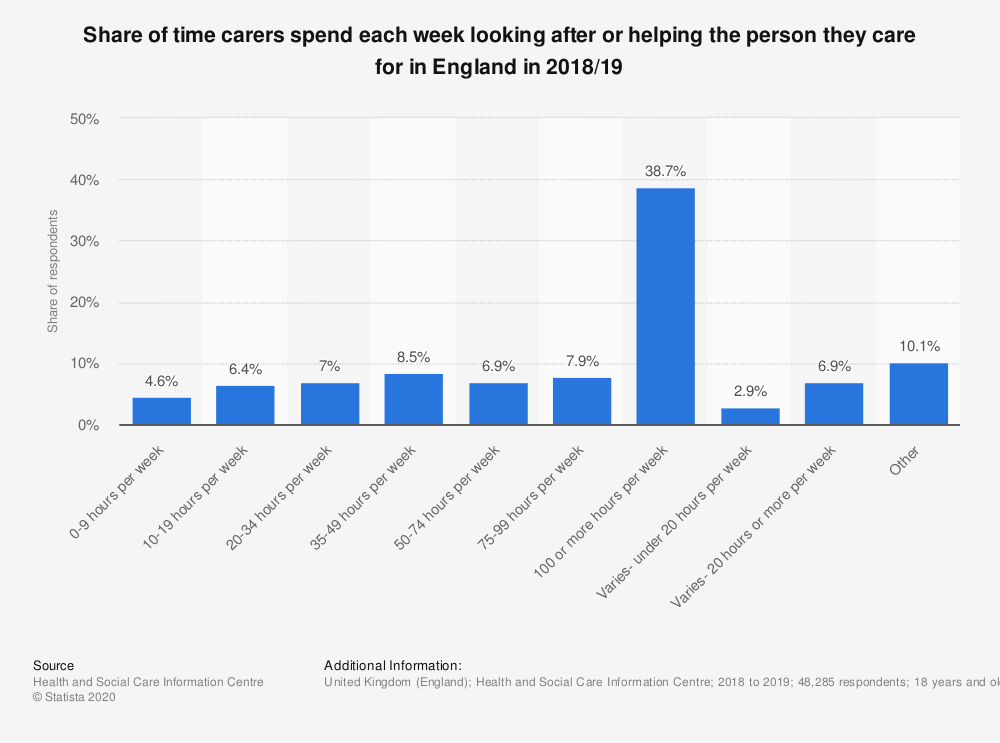 Statistic: Share of time carers spend each week looking after or helping the person they care for in England in 2018/19 | Statista