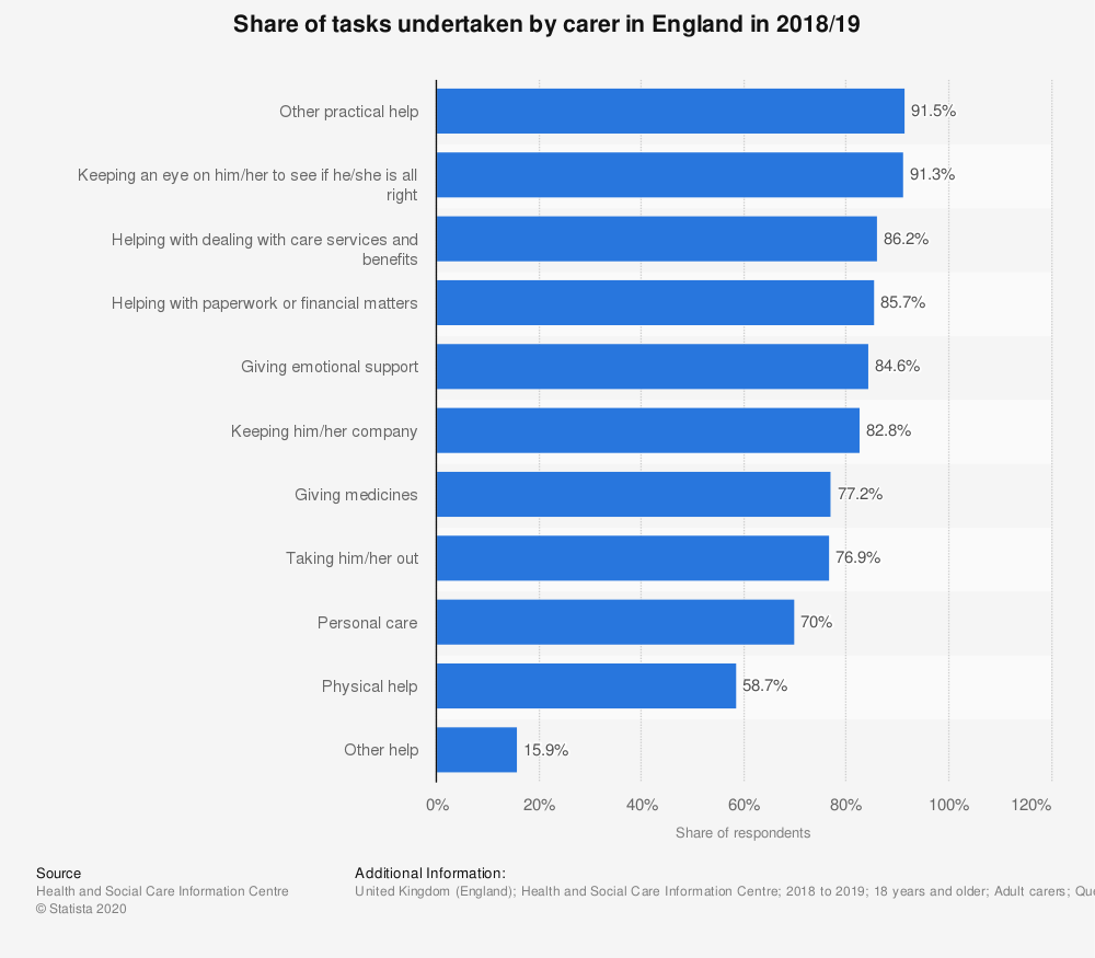 Statistic: Share of tasks undertaken by carer in England in 2018/19 | Statista