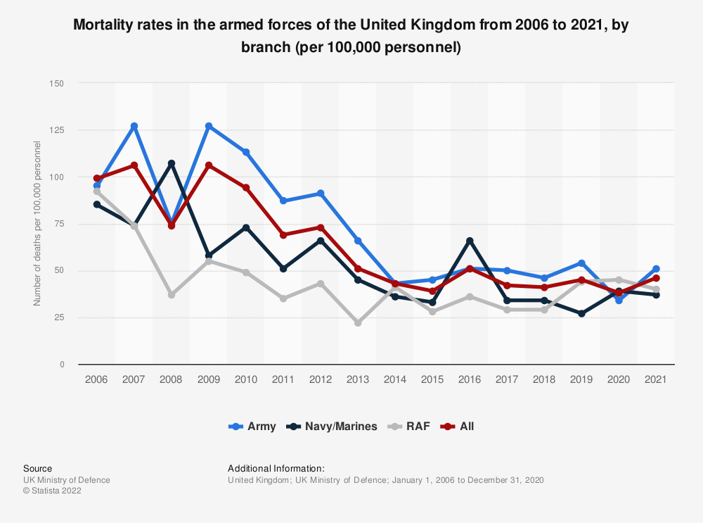 Statistic: United Kingdom (UK): army mortality rates from 2006 to 2018 (per 100,000 personnel) | Statista