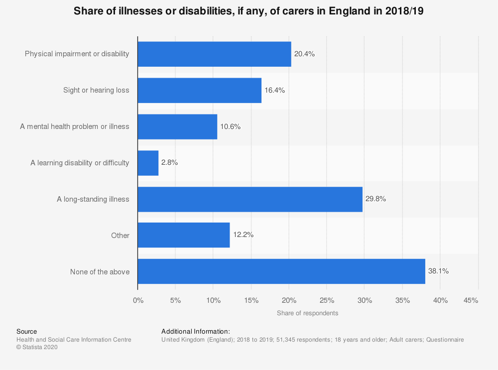 Statistic: Share of illnesses or disabilities, if any, of carers in England in 2018/19 | Statista