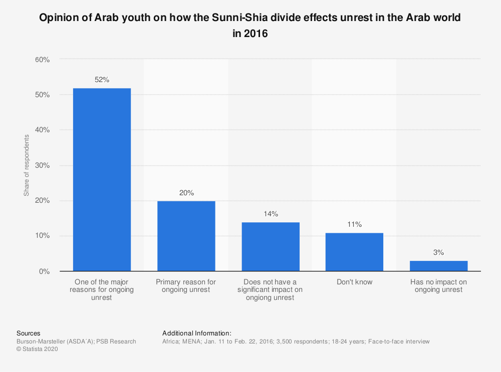 Statistic: Opinion of Arab youth on how the Sunni-Shia divide effects unrest in the Arab world in 2016 | Statista