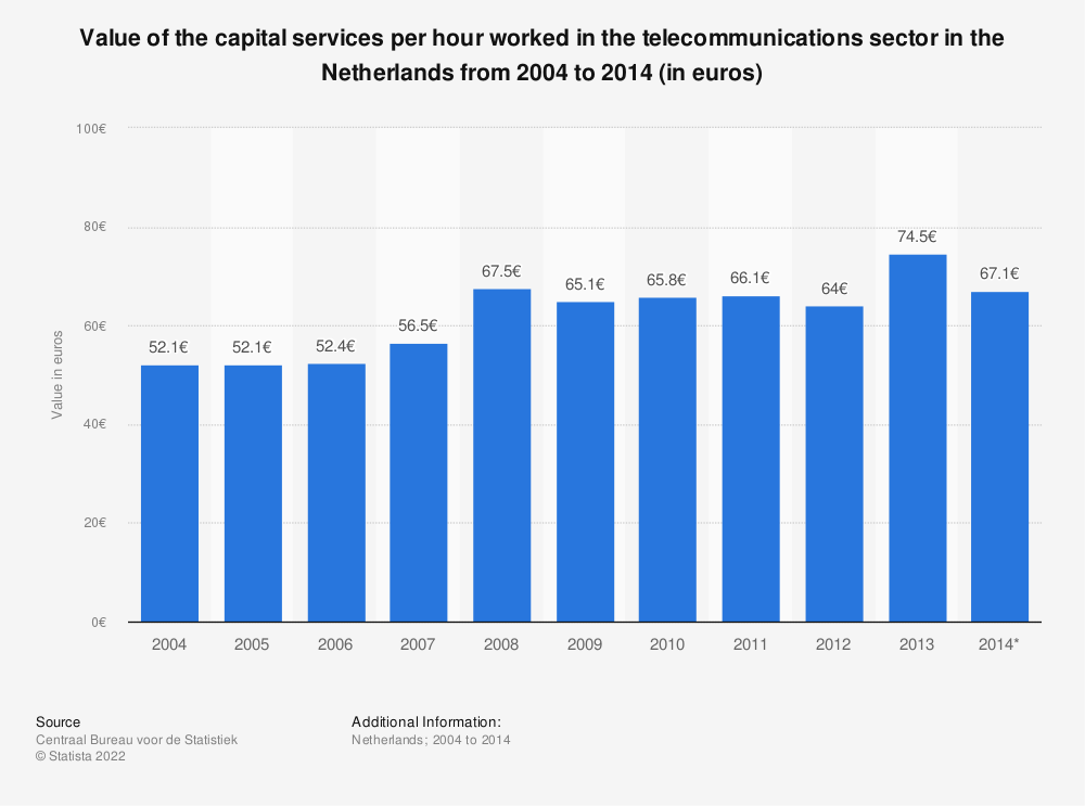 Statistic: Value of the capital services per hour worked in the telecommunications sector in the Netherlands from 2004 to 2014 (in euros) | Statista