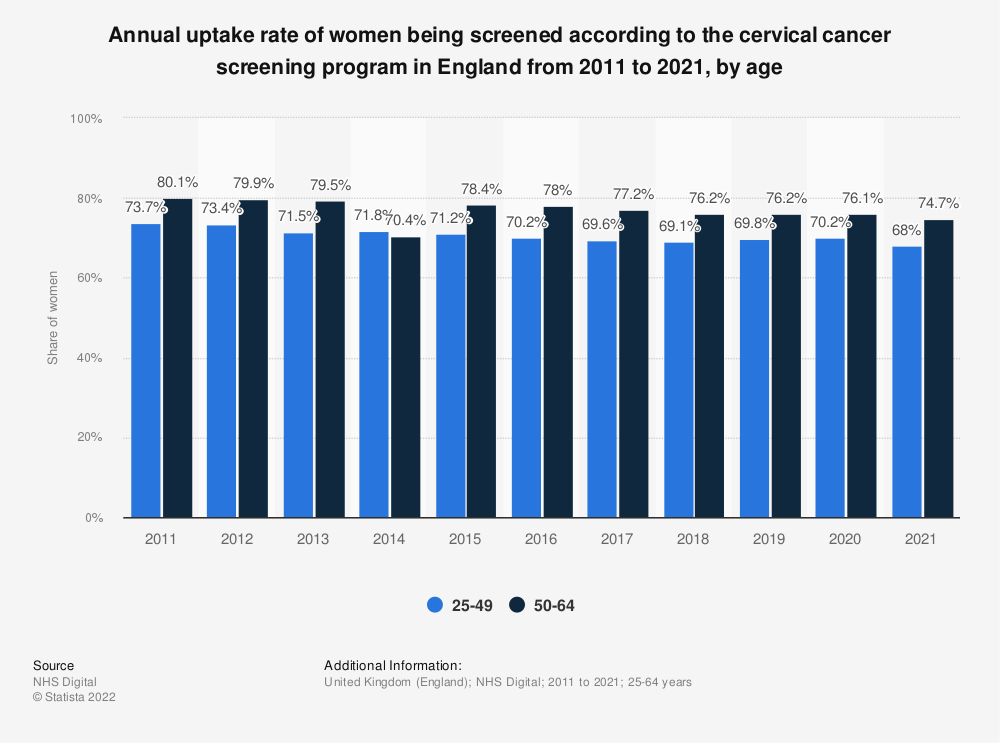 Statistic: Annual uptake rate of women being screened according to the cervical cancer screening program in England from 2011 to 2018, by age | Statista