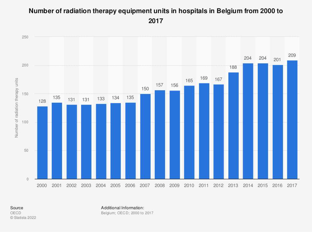 Statistic: Number of radiation therapy equipment units in hospitals in Belgium from 2000 to 2017 | Statista
