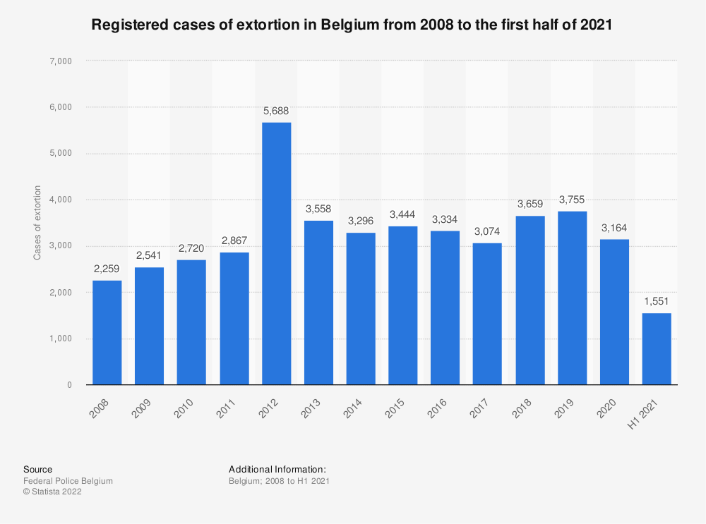 Statistic: Registered cases of extortion in Belgium from 2008 to 2018 | Statista