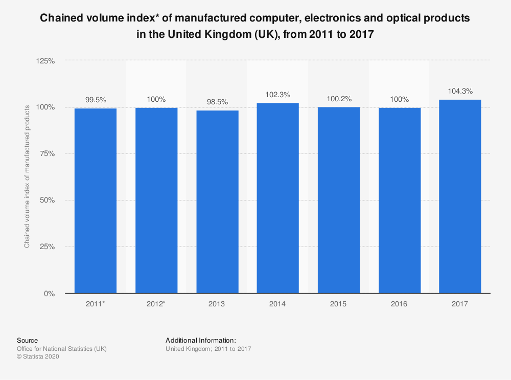 Statistic: Chained volume index* of manufactured computer, electronics and optical products in the United Kingdom (UK), from 2011 to 2017 | Statista