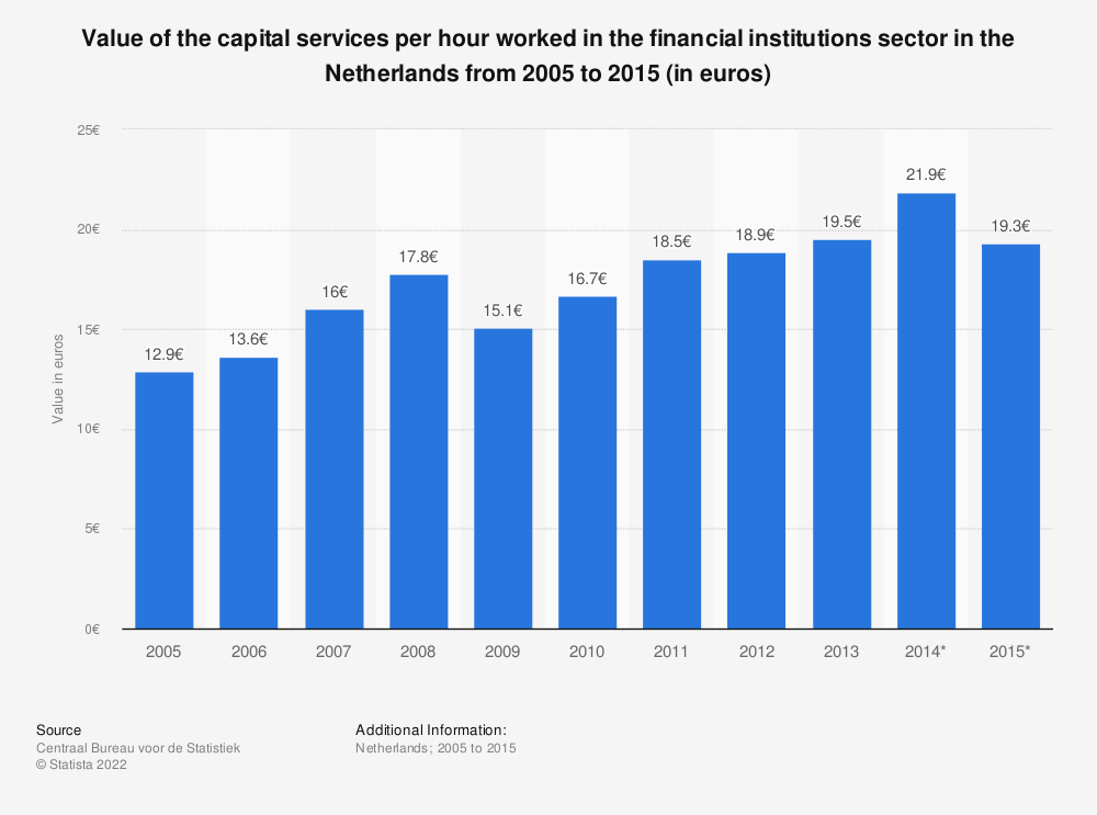 Statistic: Value of the capital services per hour worked in the financial institutions sector in the Netherlands from 2005 to 2015 (in euros) | Statista