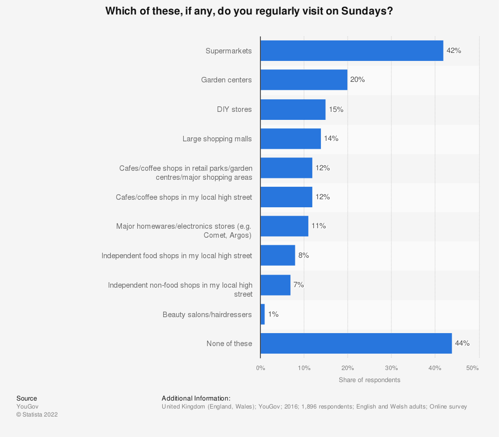 Statistic: Which of these, if any, do you regularly visit on Sundays? | Statista