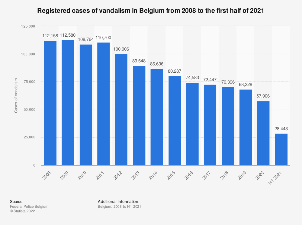 Statistic: Registered cases of vandalism in Belgium from 2008 to 2019 | Statista
