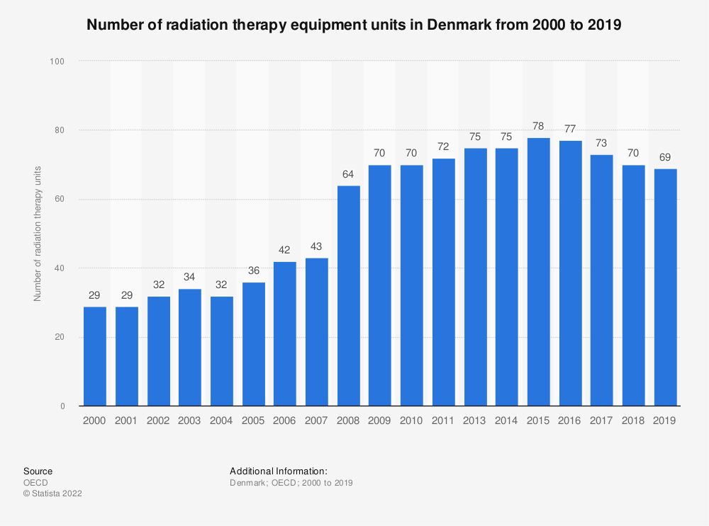 Statistic: Number of radiation therapy equipment units in Denmark from 2000 to 2019   Statista