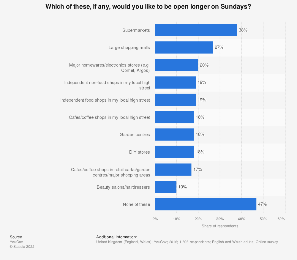 Statistic: Which of these, if any, would you like to be open longer on Sundays? | Statista