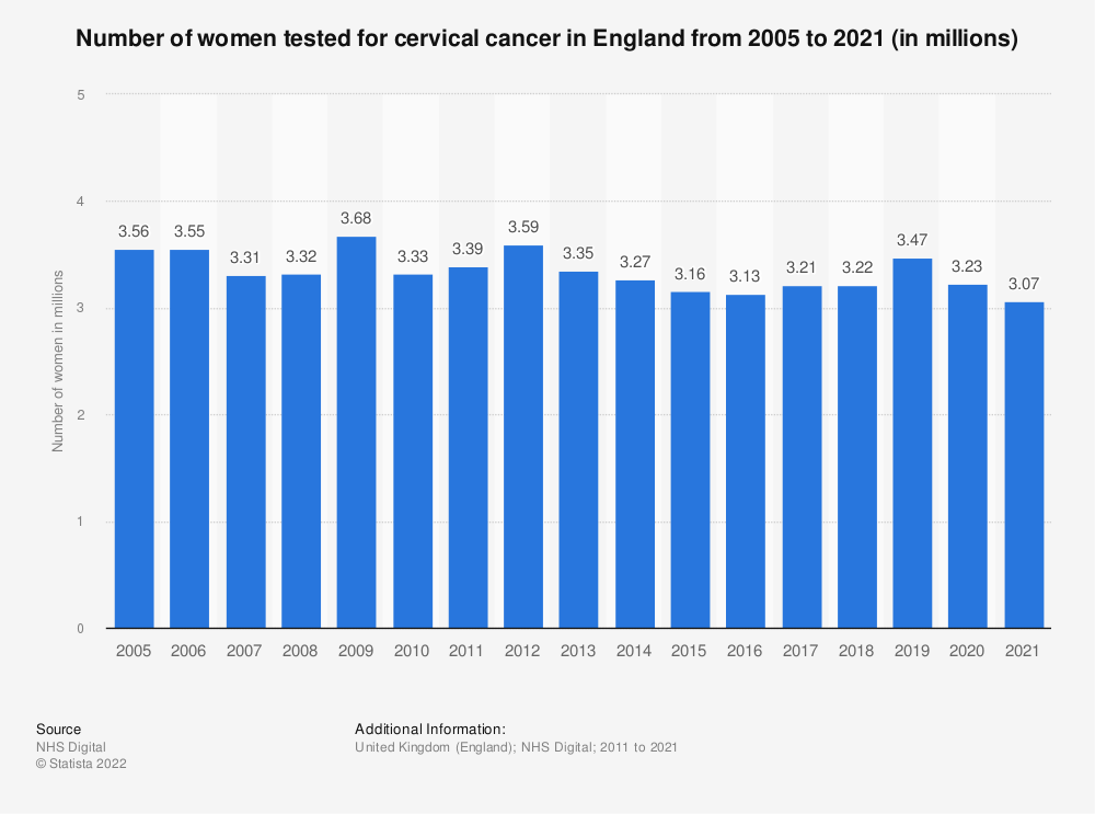 Statistic: Number of women tested for cervical cancer in England from 2005 to 2018 (in millions) | Statista