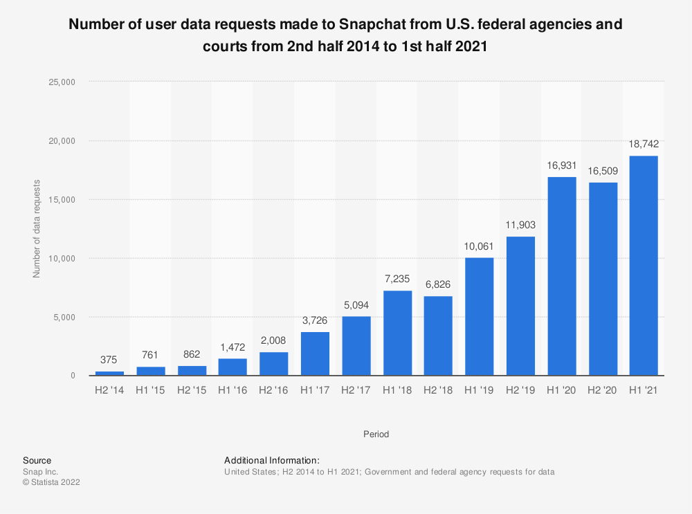 Statistic: Number of user data requests made to Snapchat from U.S. federal agencies and courts from 2nd half 2014 to 2nd half 2018 | Statista