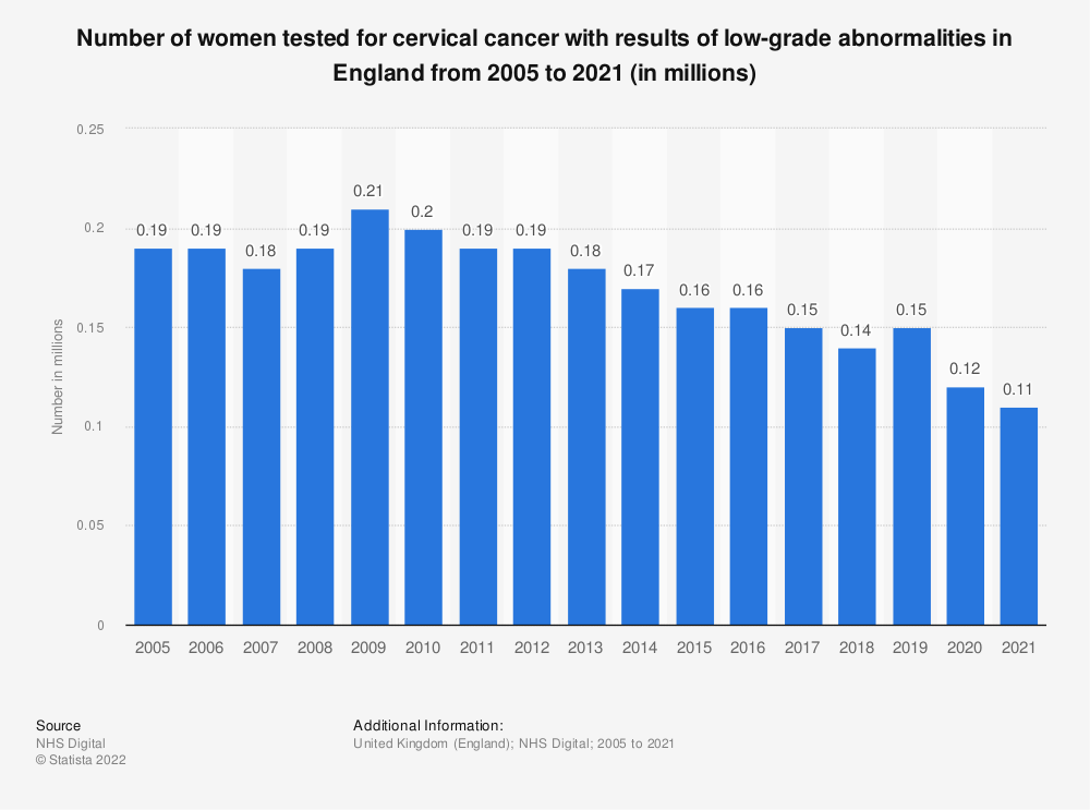 Statistic: Number of women tested for cervical cancer with results of low-grade abnormalities in England from 2005 to 2018 (in millions) | Statista