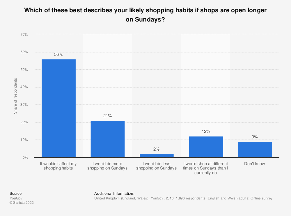 Statistic: Which of these best describes your likely shopping habits if shops are open longer on Sundays?   Statista