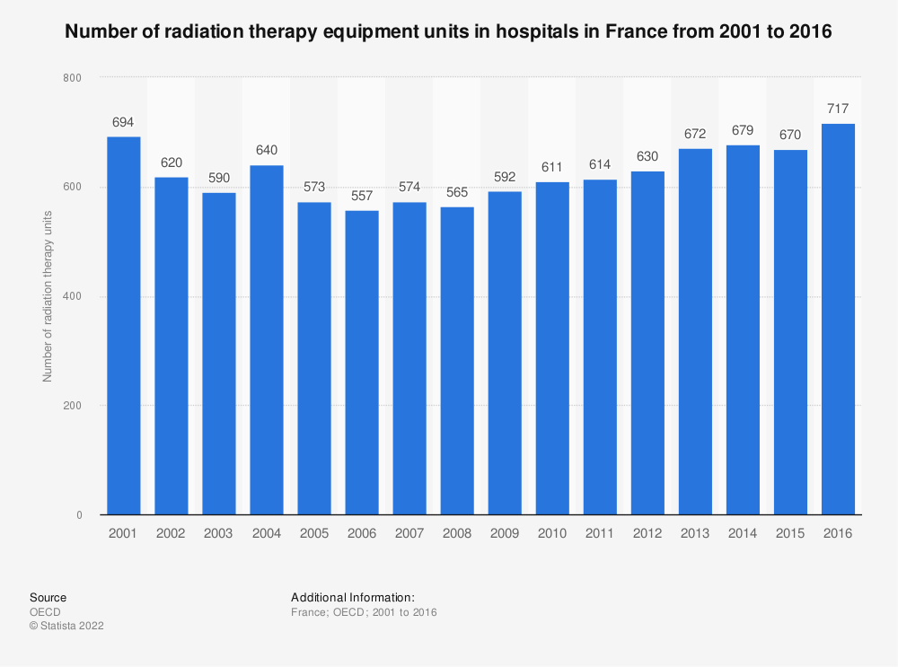 Statistic: Number of radiation therapy equipment units in hospitals in France from 2001 to 2016 | Statista