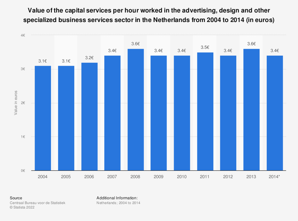 Statistic: Value of the capital services per hour worked in the advertising, design and other specialized business services sector in the Netherlands from 2004 to 2014 (in euros)   Statista