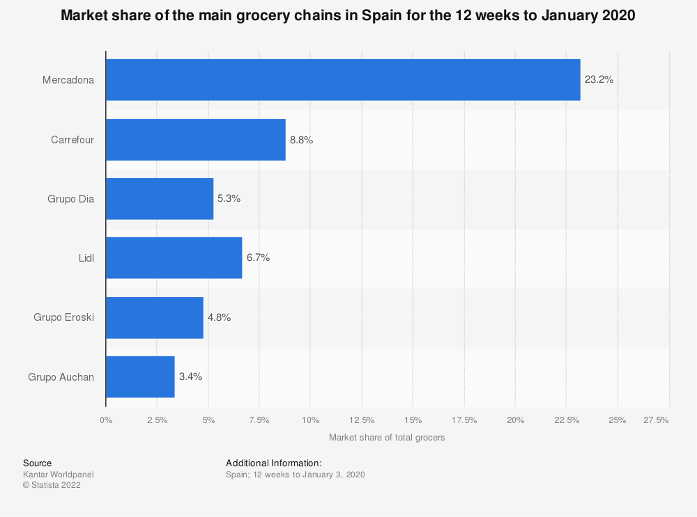 Statistic: Market share of grocery stores in Spain for the 12 weeks to January, 2018 | Statista