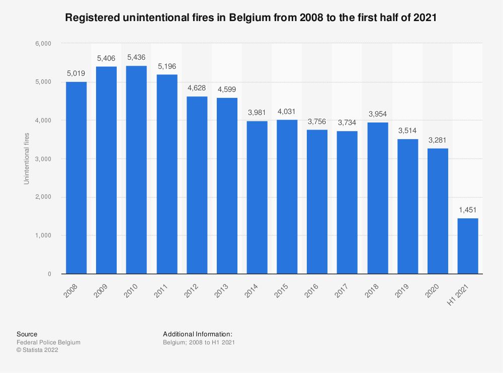 Statistic: Registered unintentional fires in Belgium from 2007 to 2017 | Statista