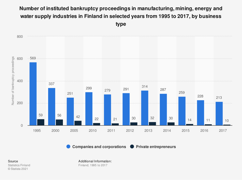 Statistic: Number of instituted bankruptcy proceedings in manufacturing, mining, energy and water supply industries in Finland in selected years from 1995 to 2017, by business type | Statista