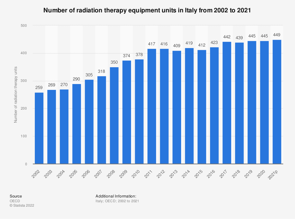 Statistic: Number of radiation therapy equipment units in Italy from 2000 to 2018 | Statista