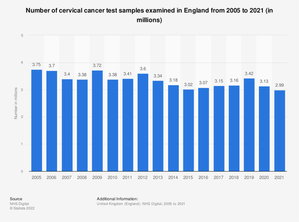 Statistic: Number of cervical cancer test samples examined in England from 2005 to 2018 (in millions) | Statista