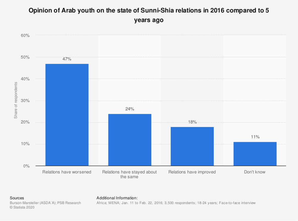 Statistic: Opinion of Arab youth on the state of Sunni-Shia relations in 2016 compared to 5 years ago | Statista