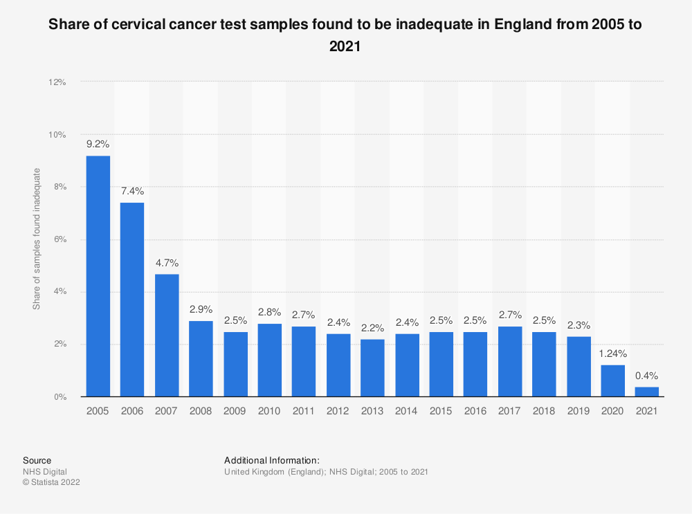 Statistic: Share of cervical cancer test samples found to be inadequate in England from 2005 to 2018 | Statista