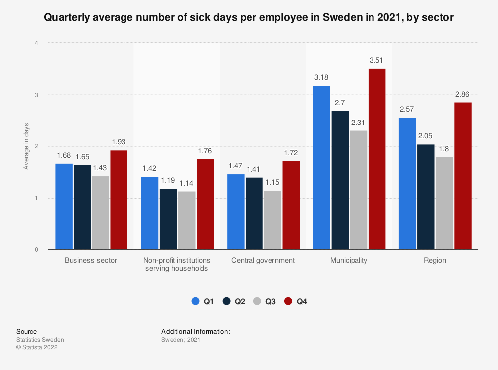 Statistic: Quarterly average number of sick days per employee in Sweden in 2019, by sector | Statista