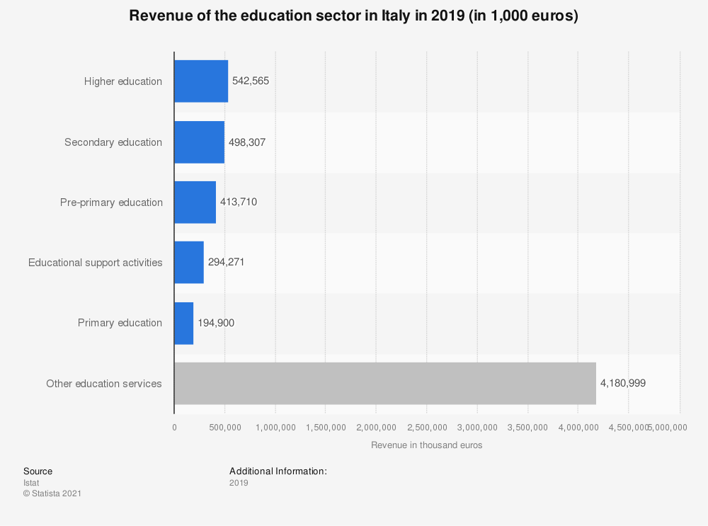 Statistic: Annual turnover of the education sector in Italy in 2017 (in 1,000 euros)   Statista