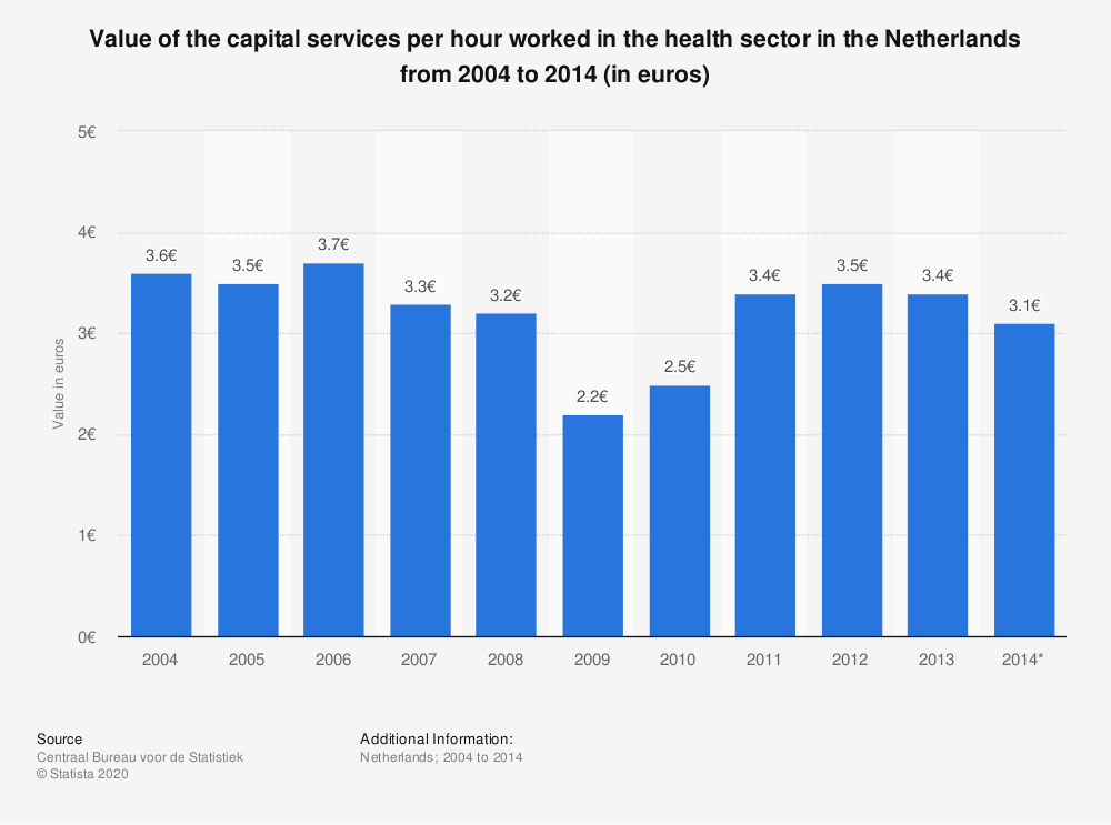 Statistic: Value of the capital services per hour worked in the health sector in the Netherlands from 2004 to 2014 (in euros) | Statista