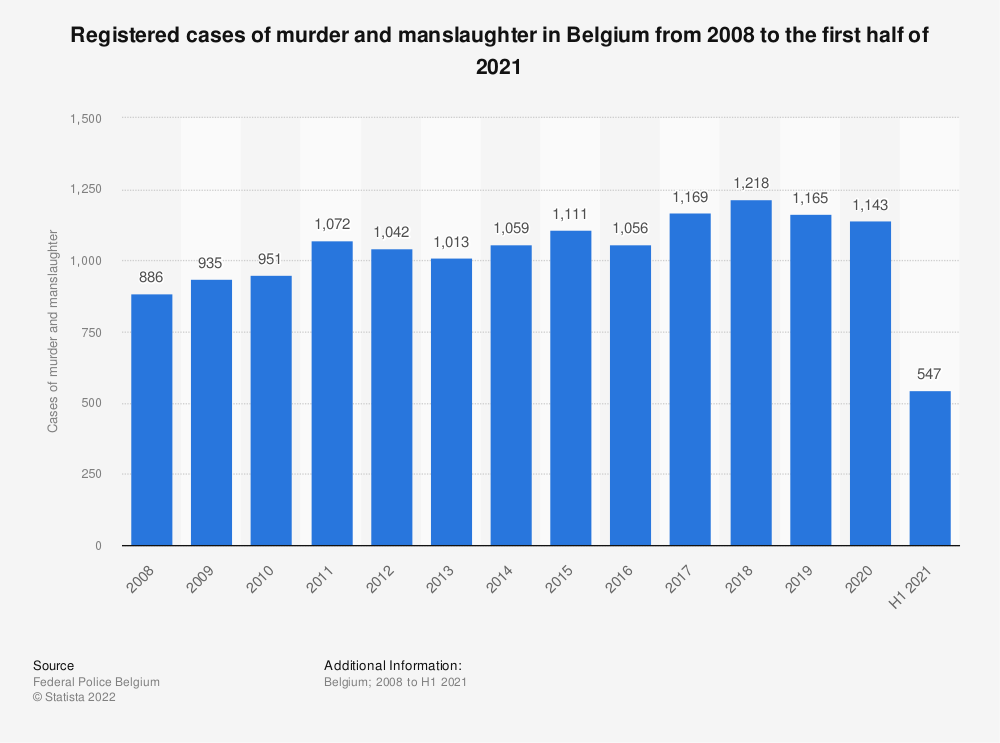 Statistic: Registered cases of murder and manslaughter in Belgium from 2008 to 2018 | Statista