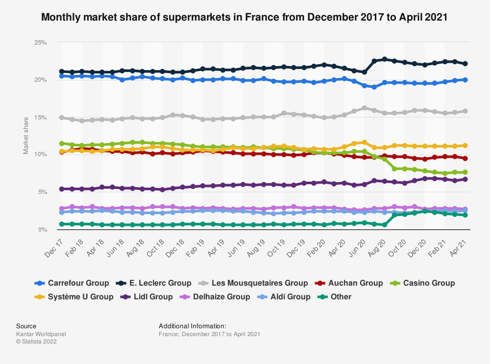Statistic: Market share of grocery stores in France for the 12 weeks ending March 12, 2019 | Statista
