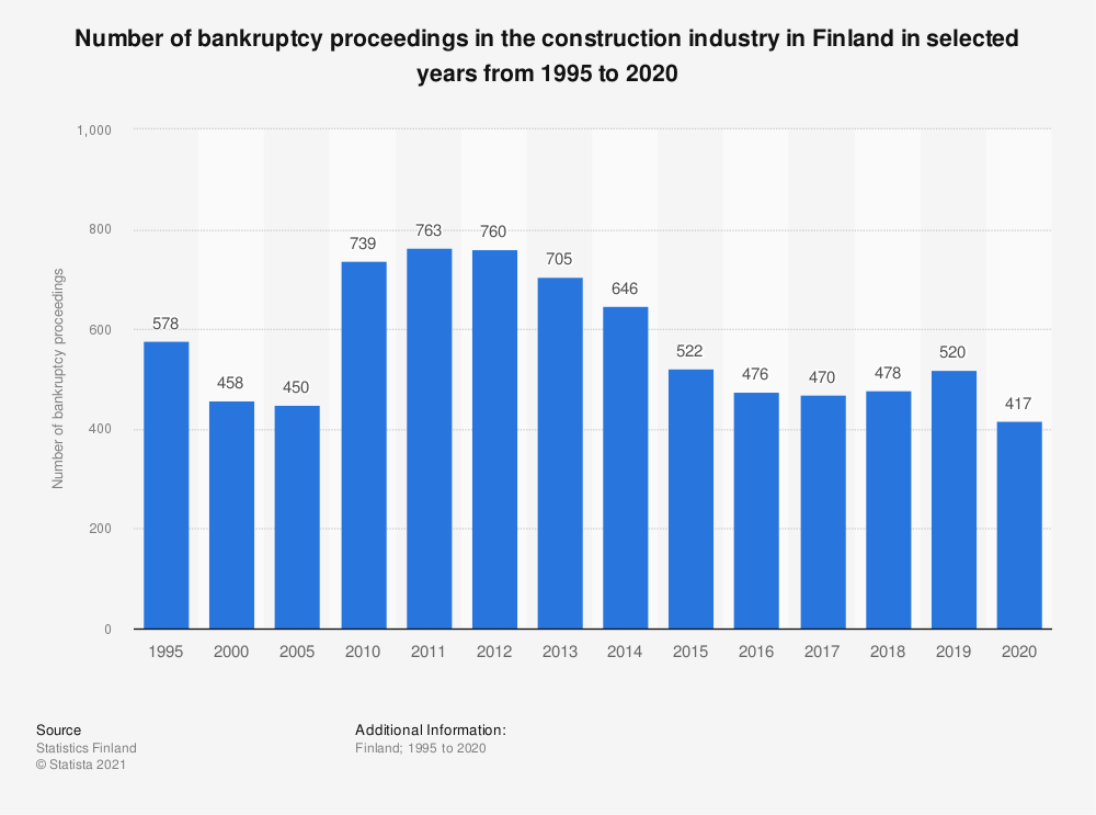 Statistic: Number of instituted bankruptcy proceedings in construction industry in Finland in selected years from 1995 to 2017, by business type | Statista