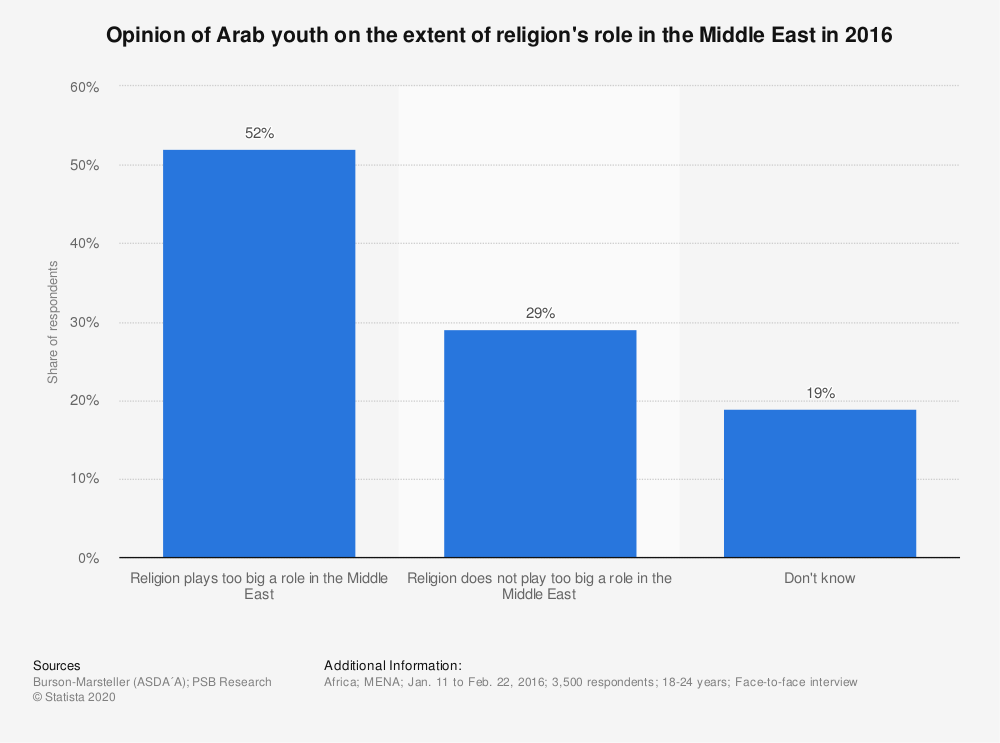 Statistic: Opinion of Arab youth on the extent of religion's role in the Middle East in 2016 | Statista