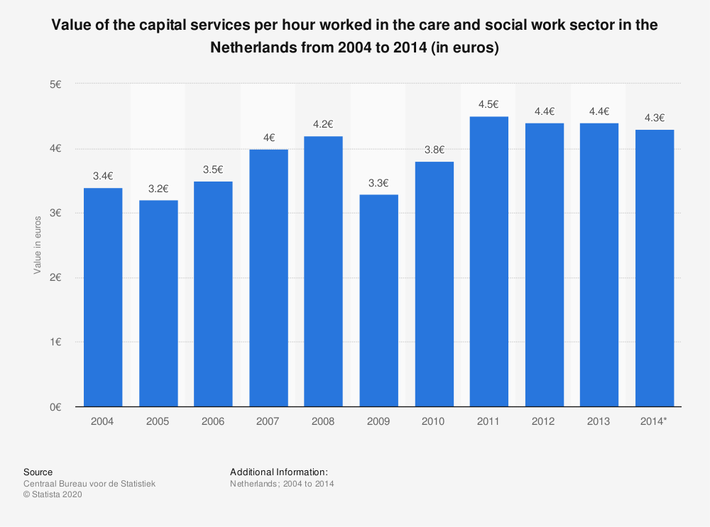 Statistic: Value of the capital services per hour worked in the care and social work sector in the Netherlands from 2004 to 2014 (in euros)   Statista