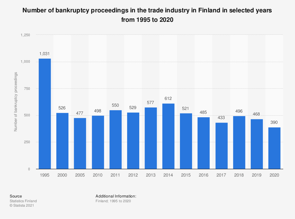 Statistic: Number of bankruptcy proceedings in the trade industry in Finland in selected years from 1995 to 2019, by business type | Statista