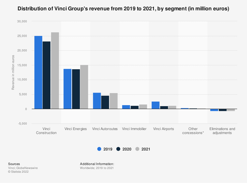 Statistic: Distribution of Vinci's revenue in FY 2018, by segment | Statista