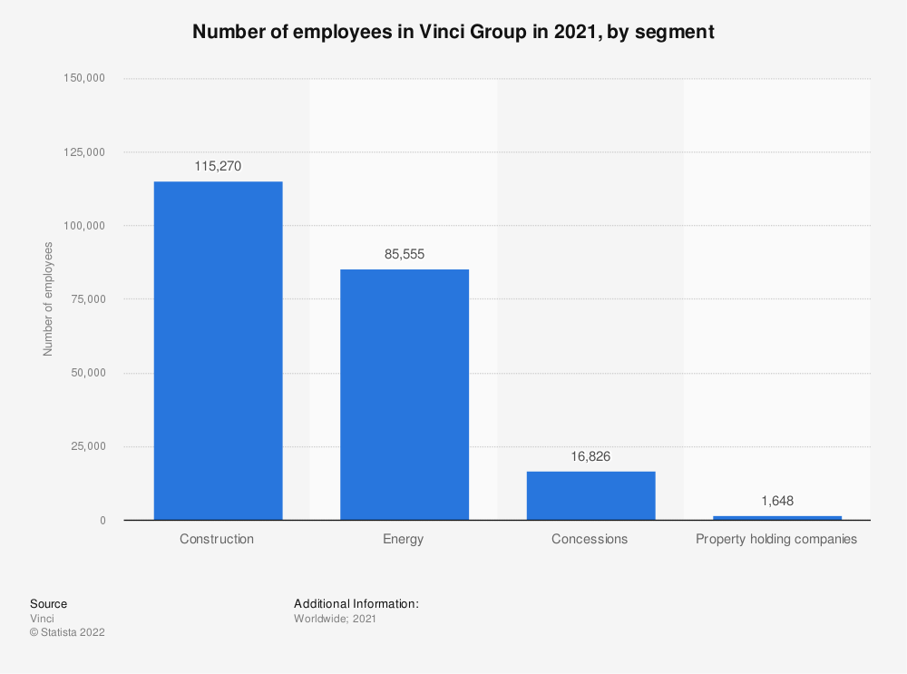 Statistic: Number of Vinci employees in FY 2014 and FY 2018, by segment* | Statista