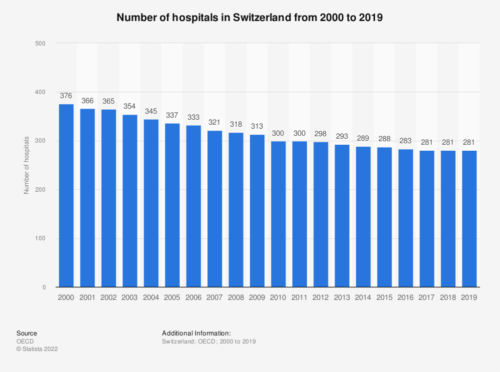 Statistic: Number of hospitals in Switzerland from 2000 to 2018   Statista