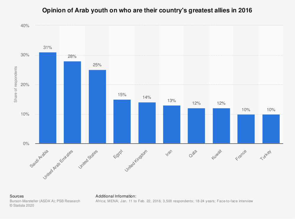 Statistic: Opinion of Arab youth on who are their country's greatest allies in 2016 | Statista
