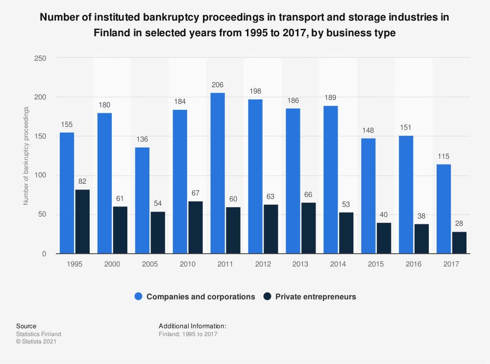 Statistic: Number of instituted bankruptcy proceedings in transport and storage industries in Finland in selected years from 1995 to 2017, by business type   Statista
