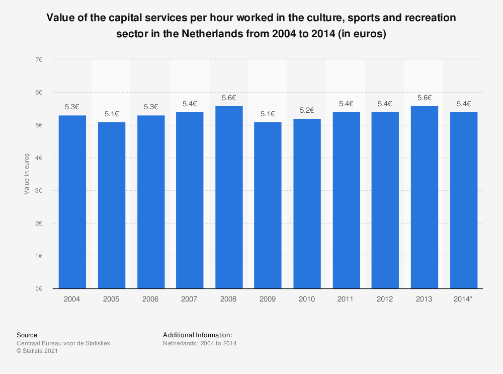 Statistic: Value of the capital services per hour worked in the culture, sports and recreation sector in the Netherlands from 2004 to 2014 (in euros) | Statista