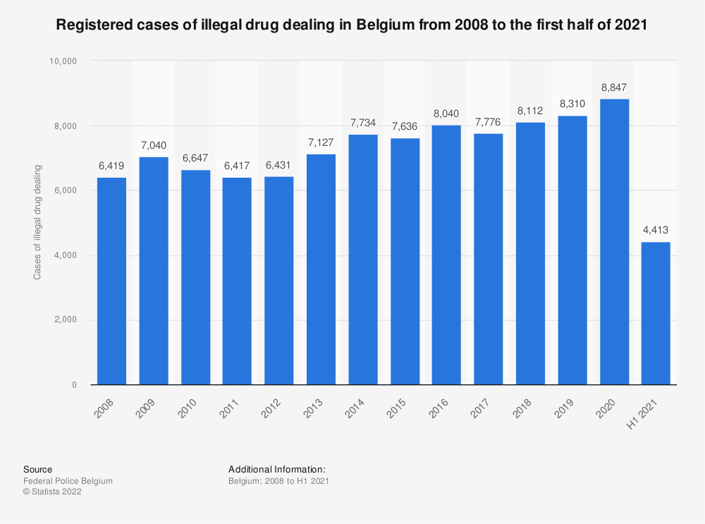 Statistic: Registered cases of illegal drug dealing in Belgium from 2008 to 2018 | Statista