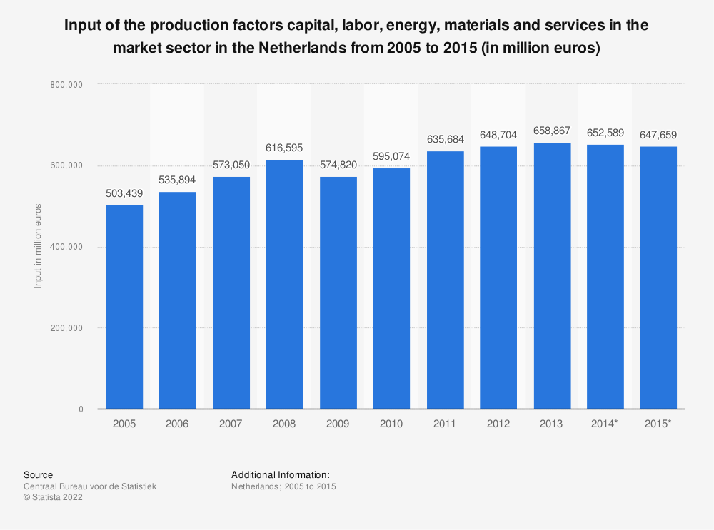Statistic: Input of the production factors capital, labor, energy, materials and services in the market sector in the Netherlands from 2005 to 2015 (in million euros) | Statista