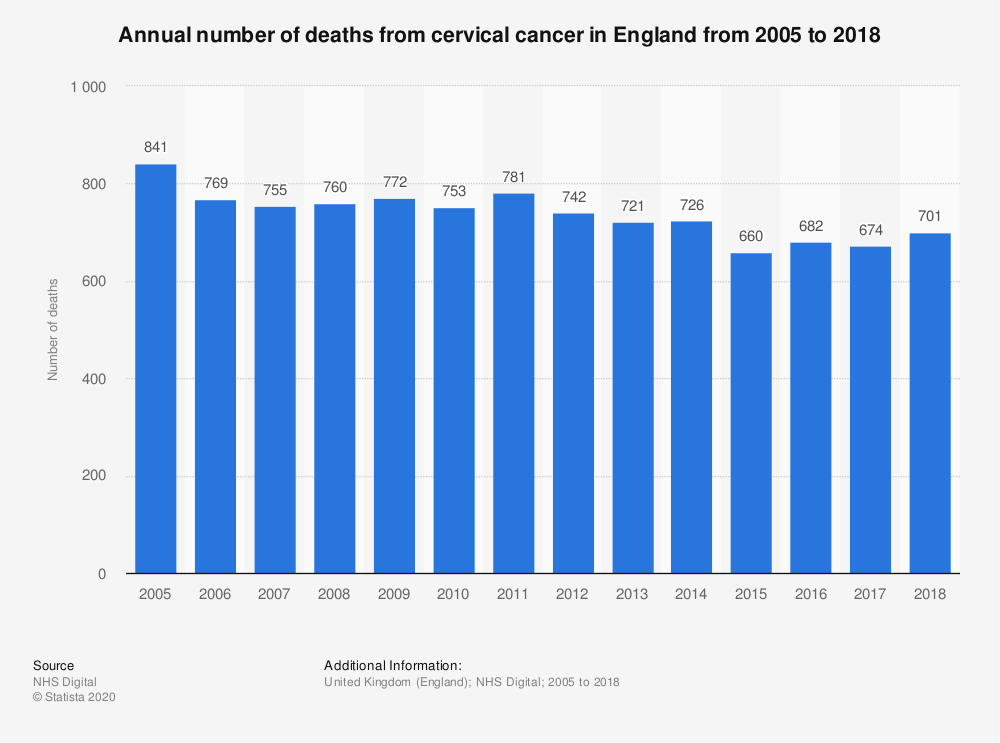 Statistic: Annual number of deaths from cervical cancer in England from 2005 to 2017 | Statista